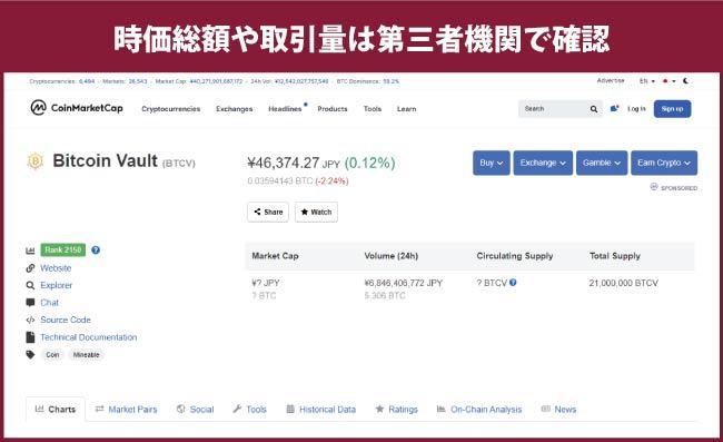 ビットコインボルトの取引量や時価総額は第三者機関サイトで確認可能