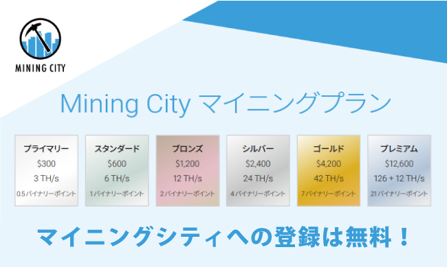 マイニングシティを活用してより多くのビットコイン報酬を獲得しよう
