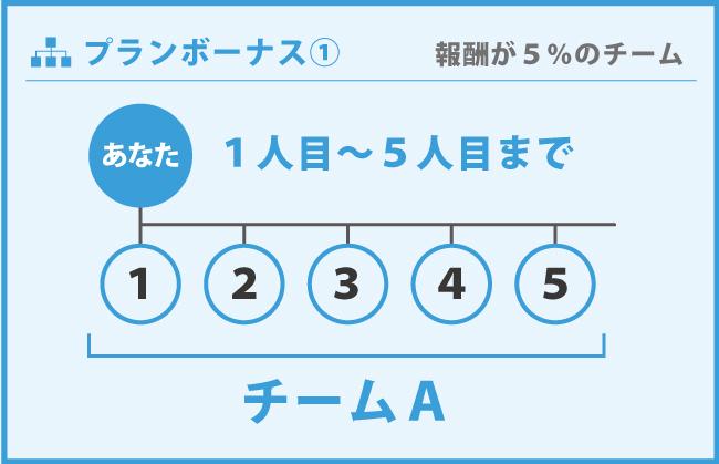 1人目~5人目|紹介する人数によって変わるプランボーナス
