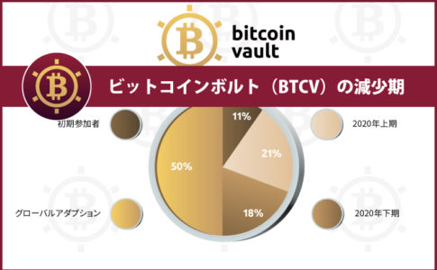 ビットコインボルト(BTCV)の減少期(半減期)とは