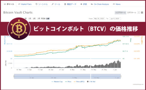 ビットコインボルト(BTCV)のチャート・レートから価格推移を考察