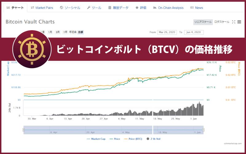 ビットコインボルト(BTCV)のチャート・レートから価格推移を考察
